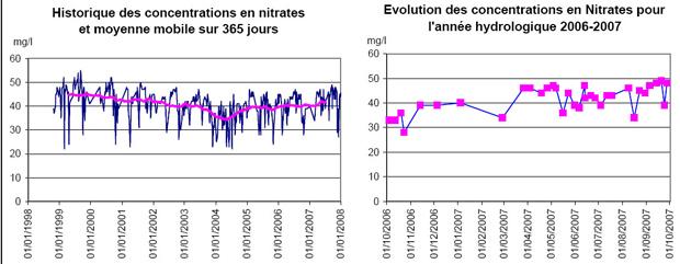 Concentrations en Nitrates sur le bassin versant, baie de la Forêt sur le St Laurent