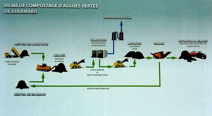 Schéma de la nouvelle organisation du compostage confiné